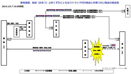 東海道線、興津土砂くずれにともなうトラック代行輸送と列車うかい輸送の概念図