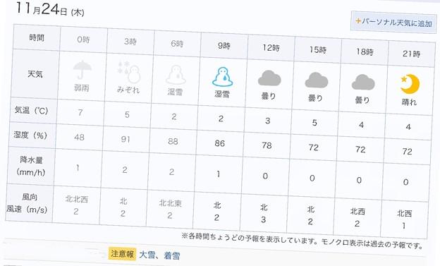 11.24天気予報「湿雪」2℃