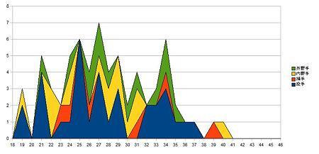 セリーグ選手年齢分布_6baystars