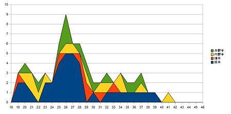 セリーグ選手年齢分布_1giants