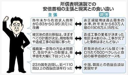 所信表明演説での安倍ちゃんの主張と現実の食い違い