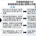 Photos: 所信表明演説での安倍ちゃんの主張と現実の食い違い