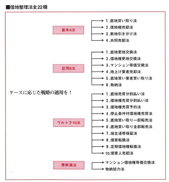 Photos: 借地利用借地整理マニュアル-図5
