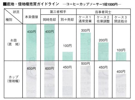 貸宅地整理マニュアル-図8